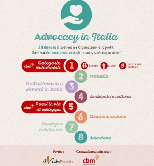 CBM-iconograica-advocacy-in-Italia-6