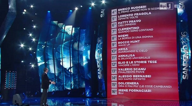 Sanremo 2016: Classifica finale dalla quarta alla sedicesima posizione